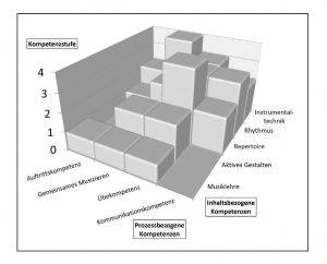 Kompetenzstufenmodell